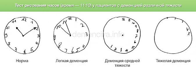 Часов рисование тест оценка на стоимости машино катка час